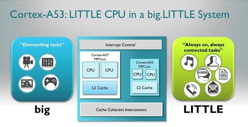 Процессор Cortex-A53 отличается высокой производительностью
