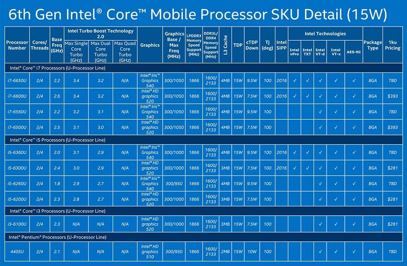 Процессор Intel Core i5 6200U для своей цены очень качественен